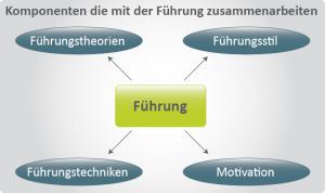 Grafik mit Komponenten der Mitarbeiterführung